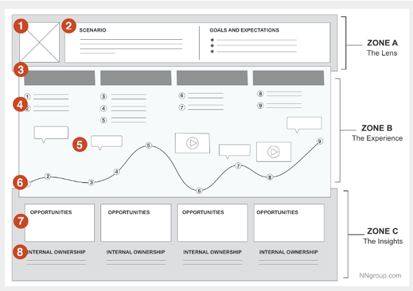 How To Create A Customer Journey Map With Free Templates NGDATA - Customer journey map template