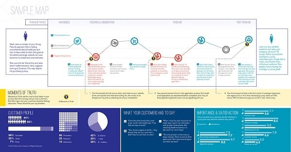 How To Create A Customer Journey Map With Free Templates
