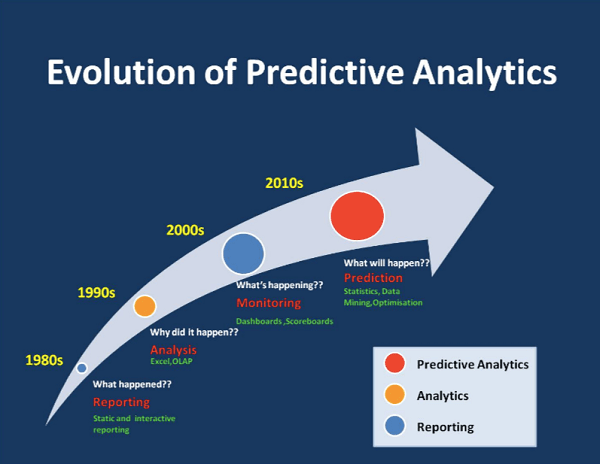 The evolution of predictive analytics