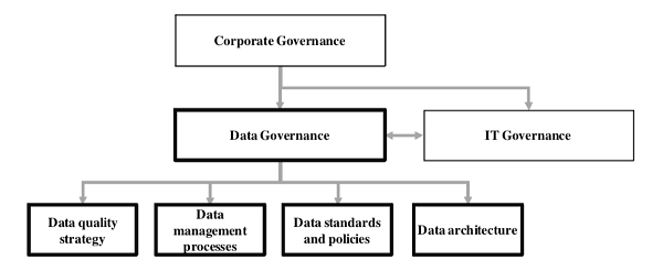 Data Governance Diagram