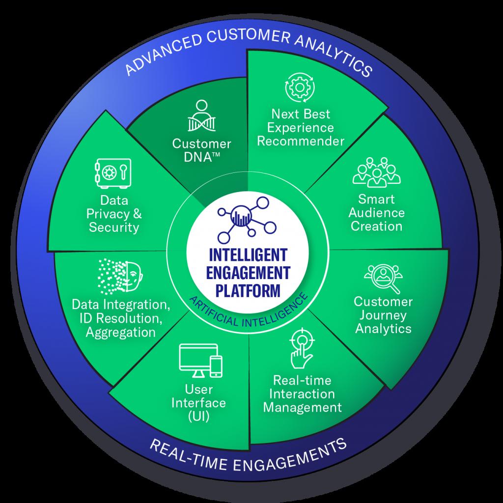CDP Platform Capabilities