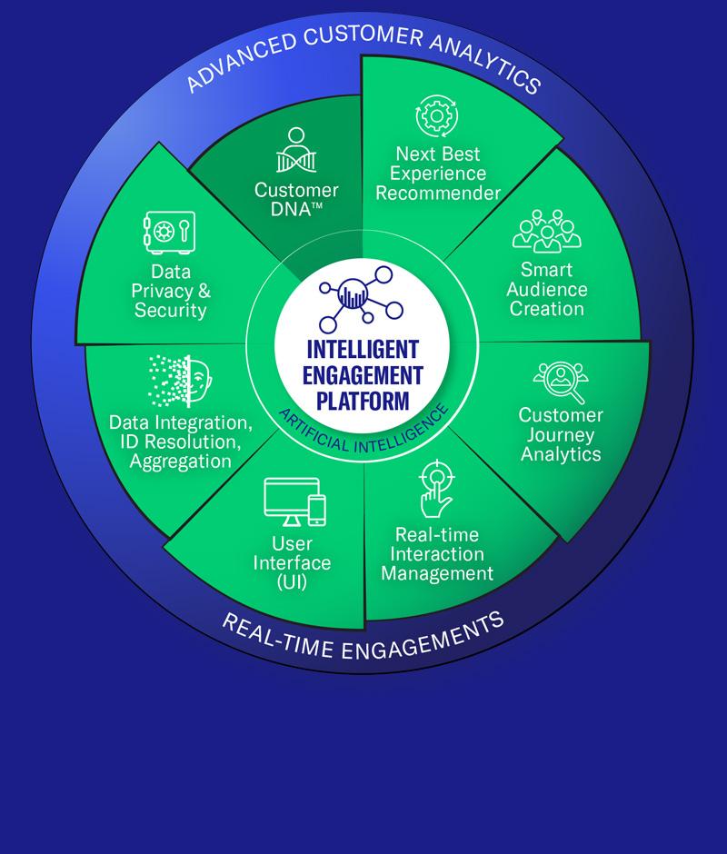 NGDATA-Customer-Data-Platform