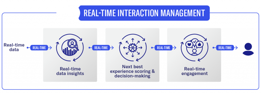 Real-time interaction management with NGDATA's IEP