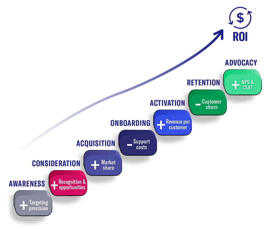Customer Journey Solutions Stages