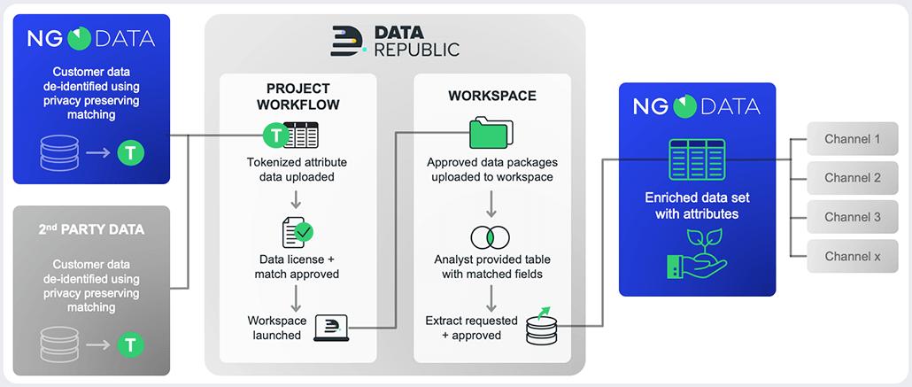 Data Republic - NGDATA - Partnership